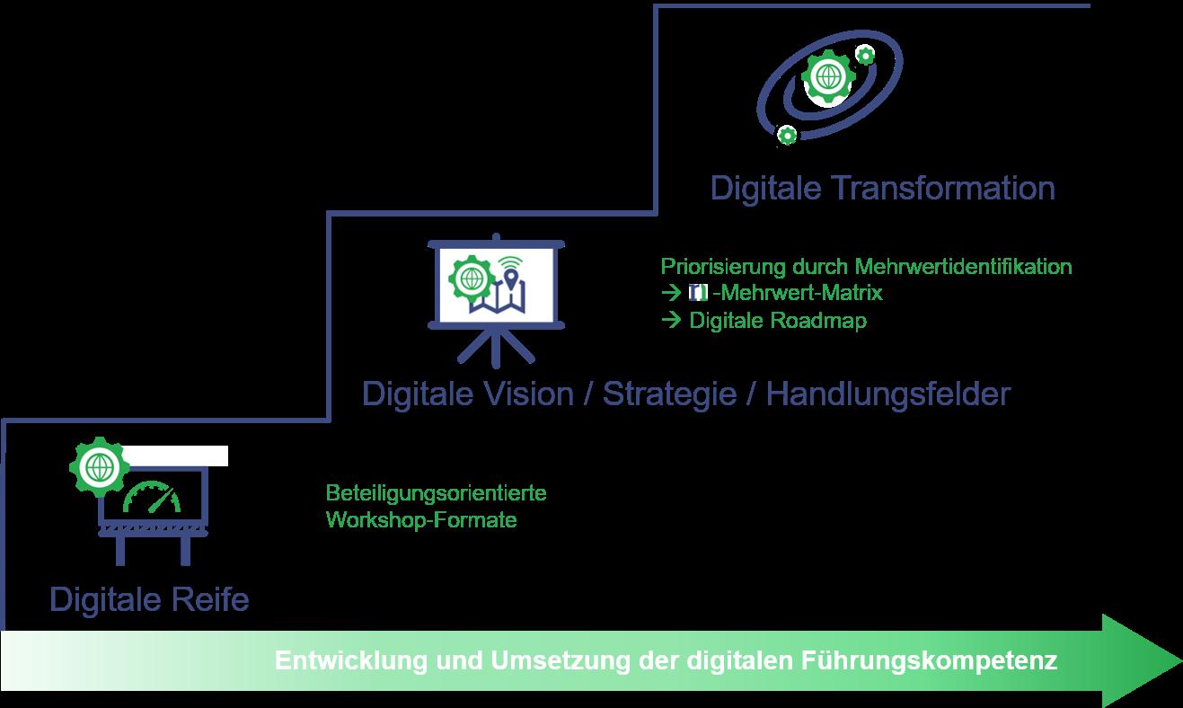DigitalRoute - der Erfolgsweg in eine digitale Zukunft
