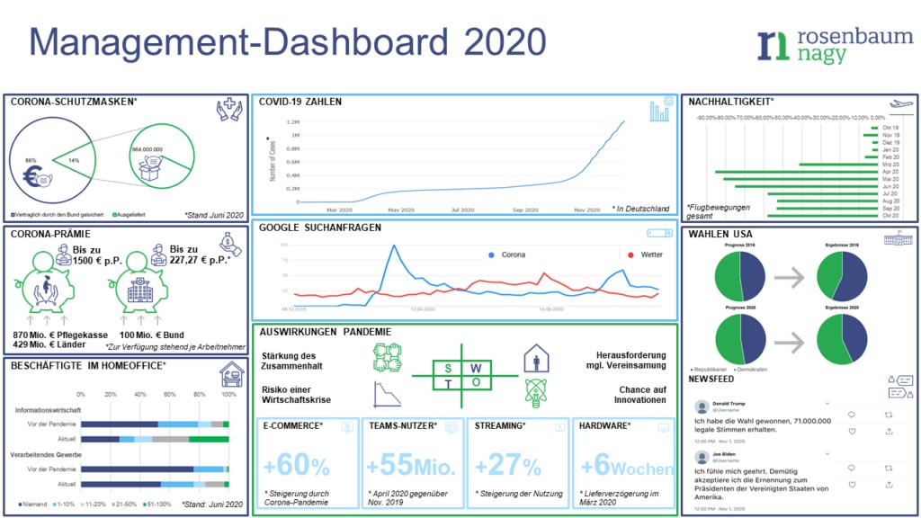 Das Krisenjahr 2020 als Management-Dashboard