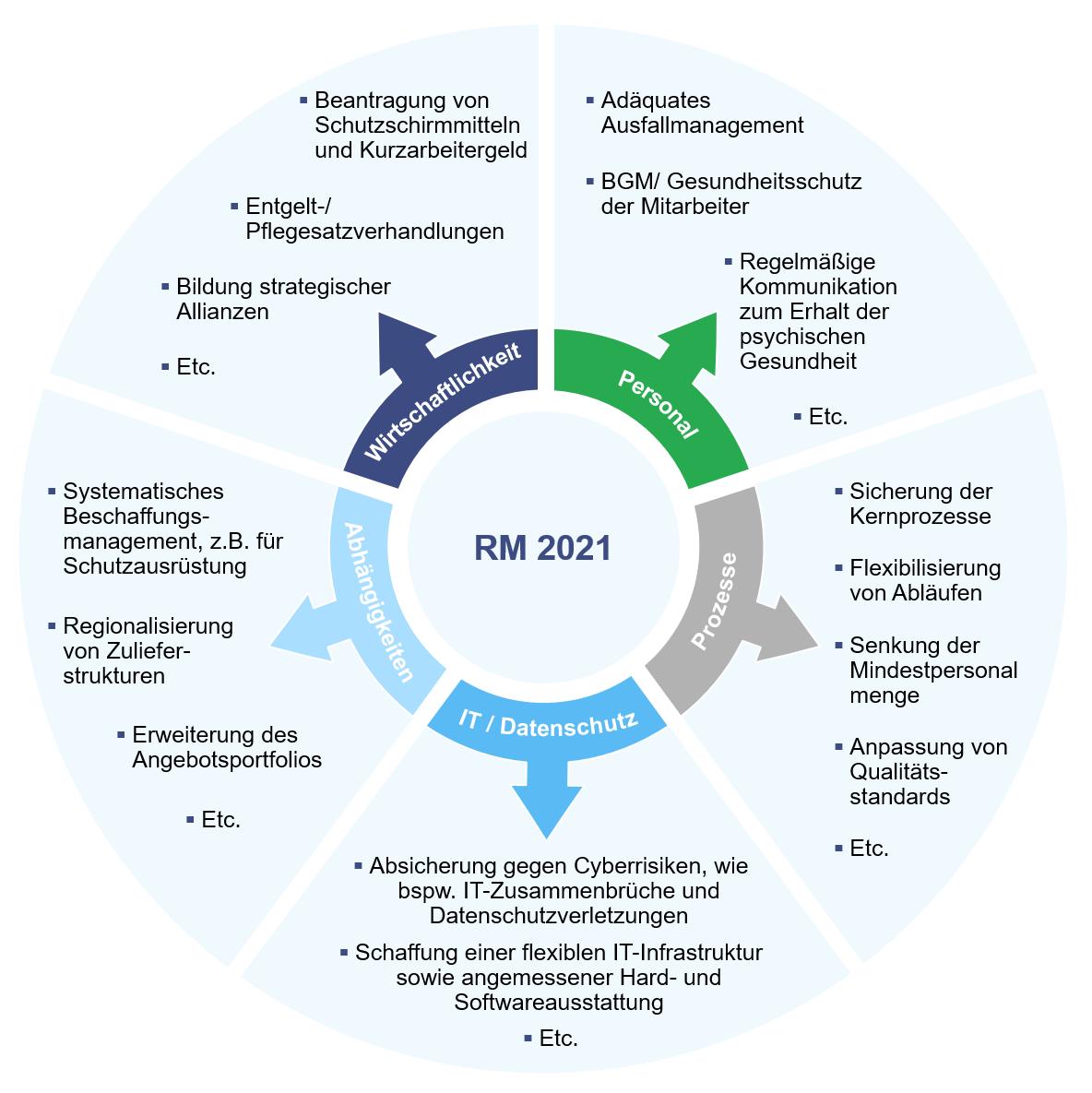 Im Fokus: risikoanalyse &-management